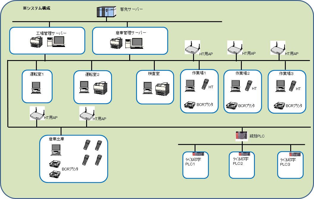 鋼材管理システム