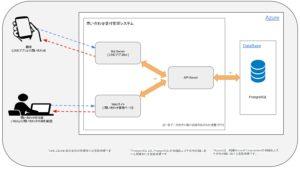 問い合わせ受付管理システム-システムイメージ